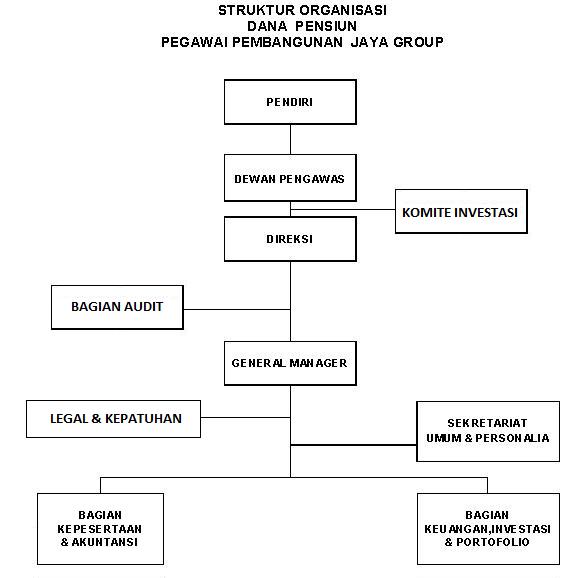 Struktur Organisasi Dapen Jaya1